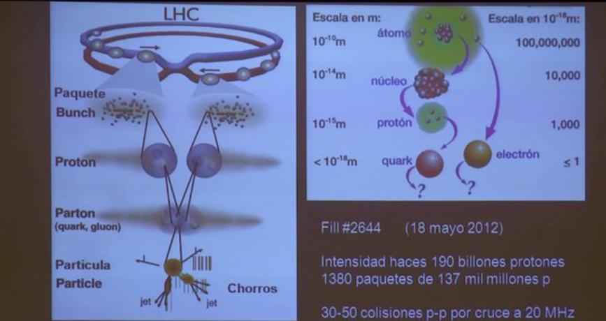 """Vídeo de la conferencia """"Bosón de Higgs: el secreto de la masa de las partículas"""""""